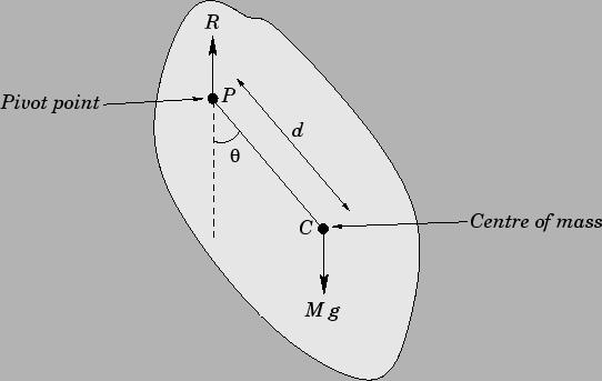 The Compound Pendulum