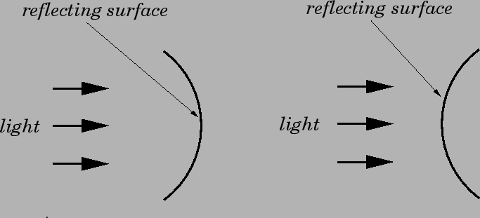 how to tell if a mirror is concave or convex
