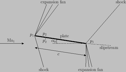 Shock-Expansion Theory